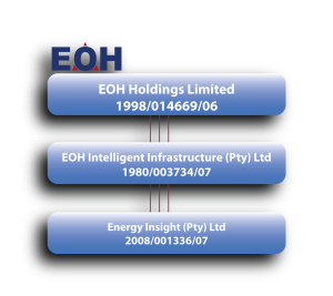 EOH - EI - Company Structure